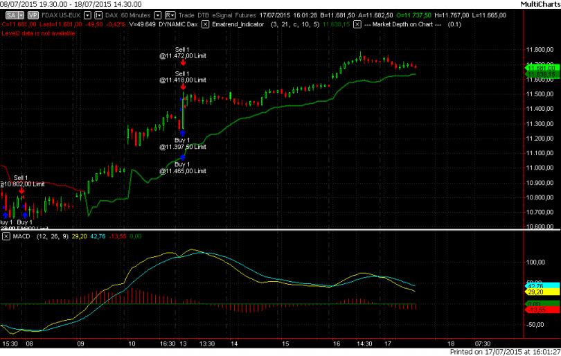 Banca sella trading forex
