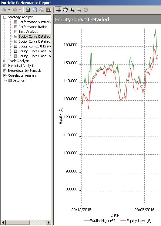 equityline roboadvisor da gennaio16