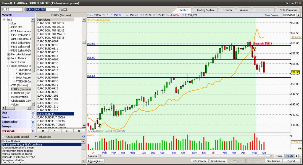 Broker per trading automatico