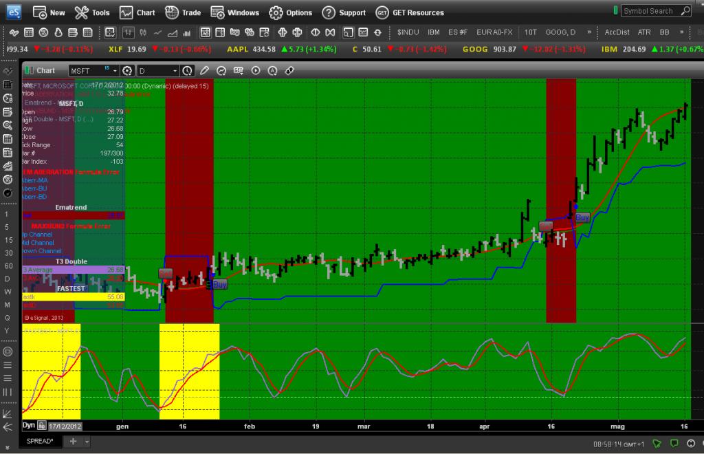 Due trading system applicati allo stesso grafico