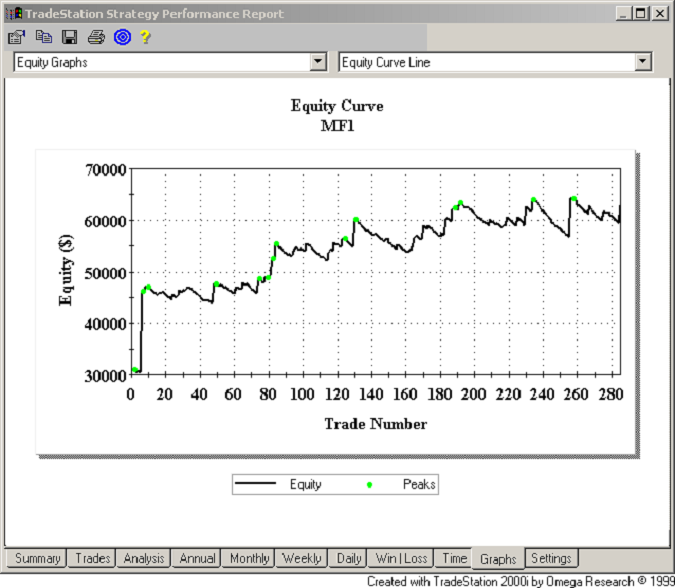 Ottimizzare trading system