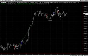 Grafico odierno con gli ultimi 4 trades