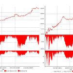 Equity line lorda a sinistra ed equity line netta da commissioni e slippage a destra