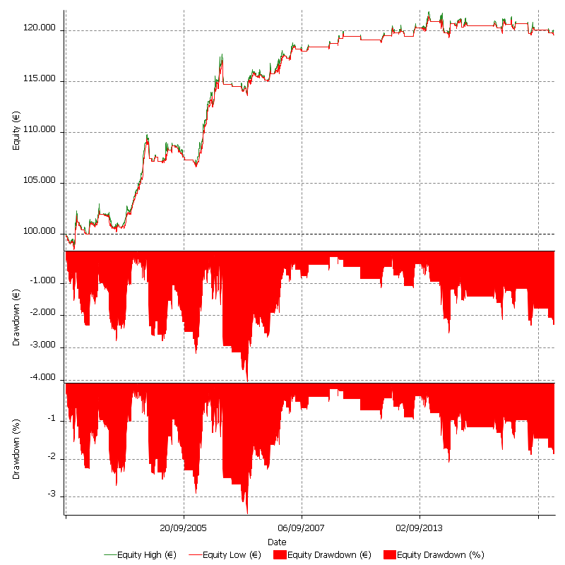 Trading system overfitting