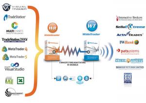 La tecnologia Widetrader consente di ricevere e veicolare segnali prodotti con diverse piattaforme diverse oltre che l'esecuzione in modalità robotrader
