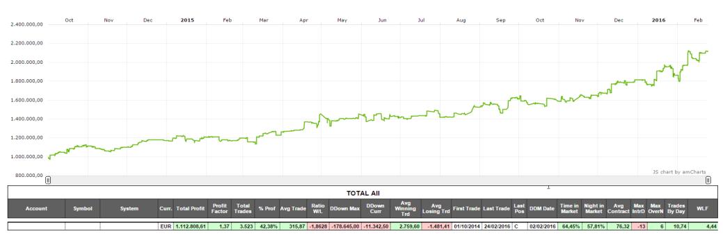 Track record istituzionale con trading system automatici ideati da CyberTrade e tradati con Widetrader da ottobre 2014
