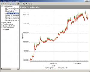 Equity line dal 1996 di Ematrend sui titoli del Ftsemib
