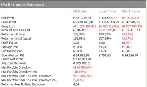 Strategy performance report sul portafoglio di titoli del FTSEMIB