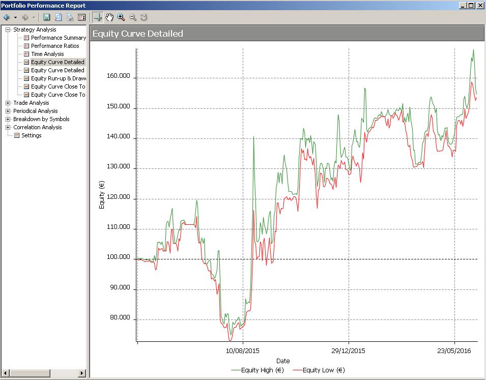 equityline roboadvisor