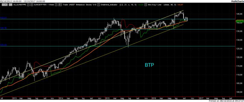 Trading system btp