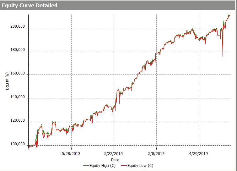 Equity Line del metodo impiegato per il portafoglio modello Azioni Daily.