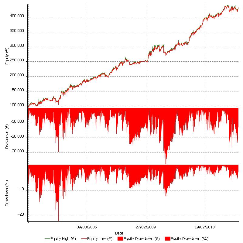 Multicharts: la piattaforma flessibile
