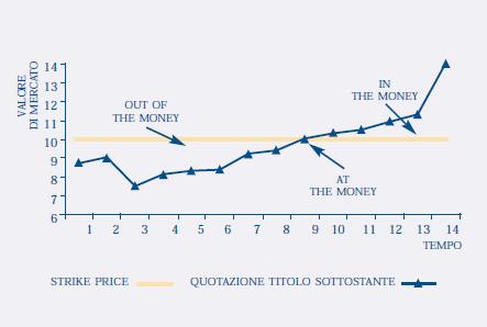 Le opzioni: dispensa di Borsa Italiana