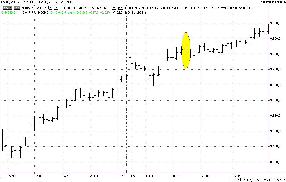 Pattern e volatilità: slides