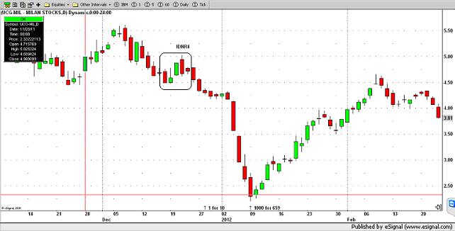 Pattern IDNR4 e Volatilità