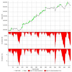 Equity line del modello M3 su 40 titoli del FTSEMIB ad oggi. L'ultimo picco è più recente rispetto ai migliori 4 titoli fino al 2007.