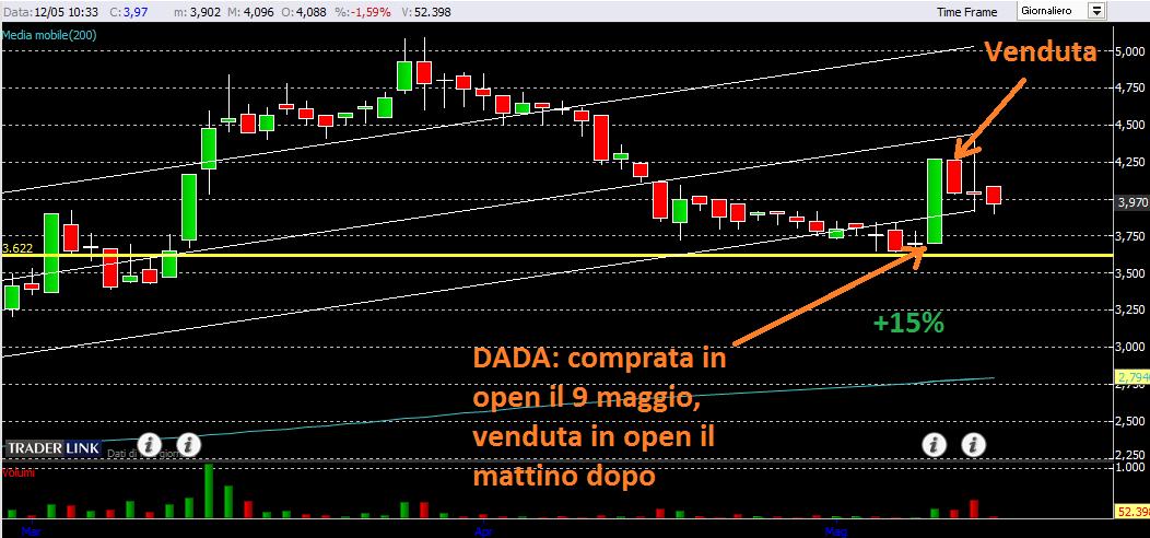 Dada: dadaaaaaa
