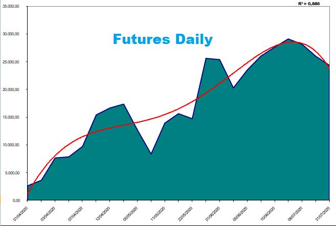 Track record dei Report su azioni, ETF e Futures
